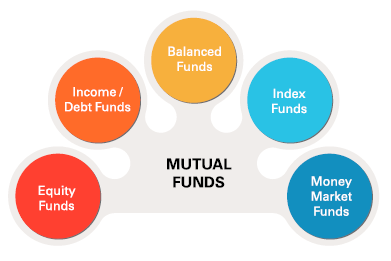 4 Reasons Why Businessmen & Entrepreneurs Should Invest In Equity Mutual Funds